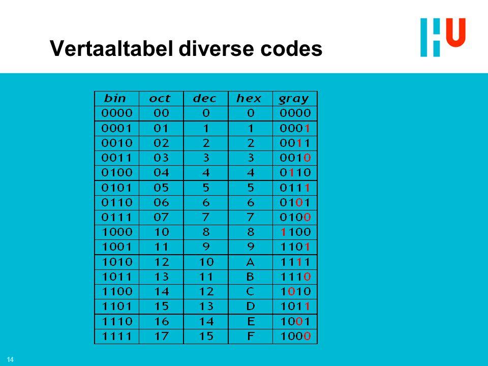 14 Vertaaltabel diverse codes