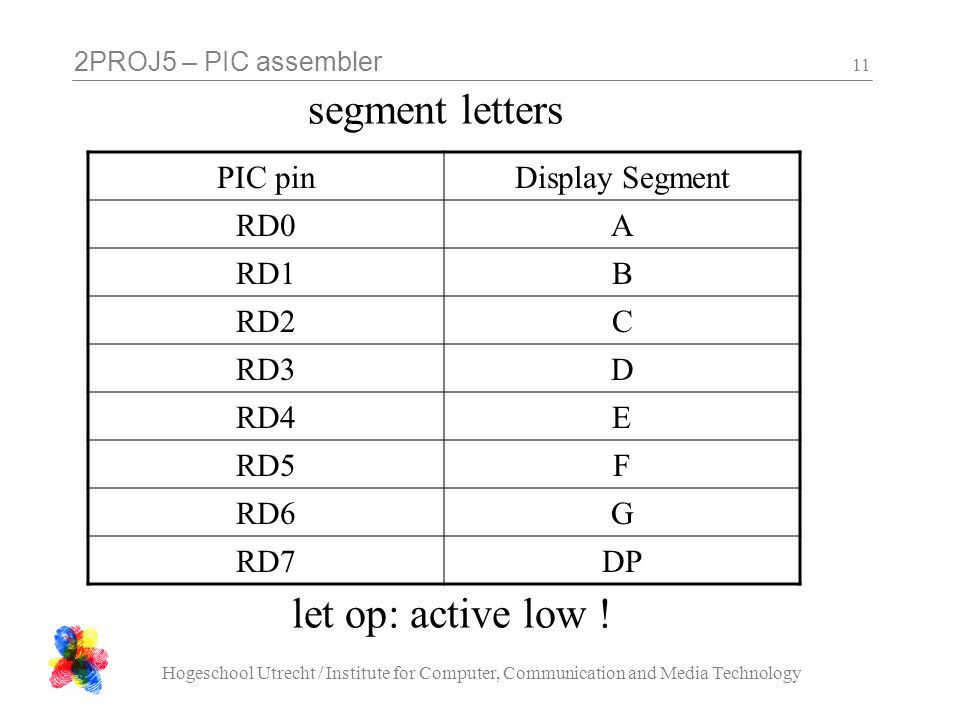 2PROJ5 – PIC assembler Hogeschool Utrecht / Institute for Computer, Communication and Media Technology 11 segment letters PIC pinDisplay Segment RD0A RD1B RD2C RD3D RD4E RD5F RD6G RD7DP let op: active low !