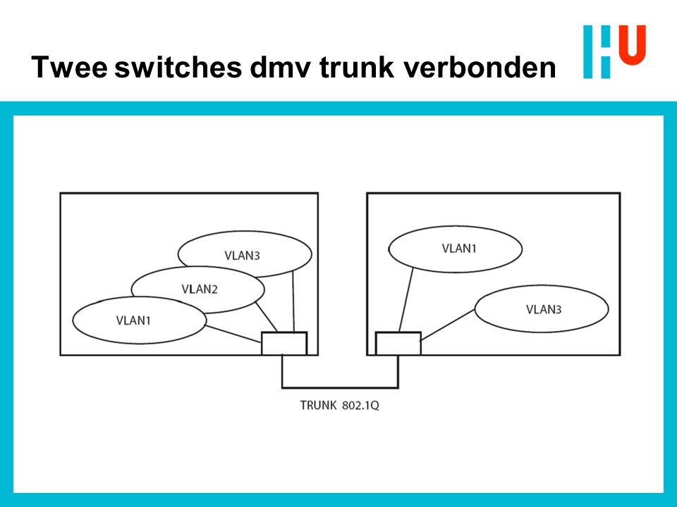 802.1Q Frame Format (VLAN tagging)