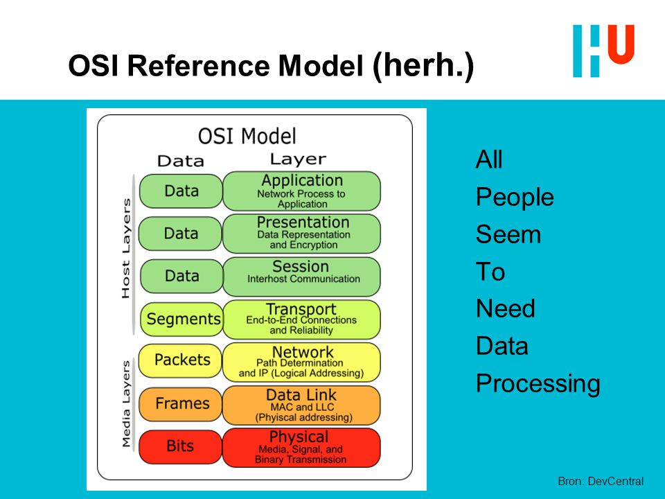 OSI Reference Model (herh.) All People Seem To Need Data Processing Bron: DevCentral