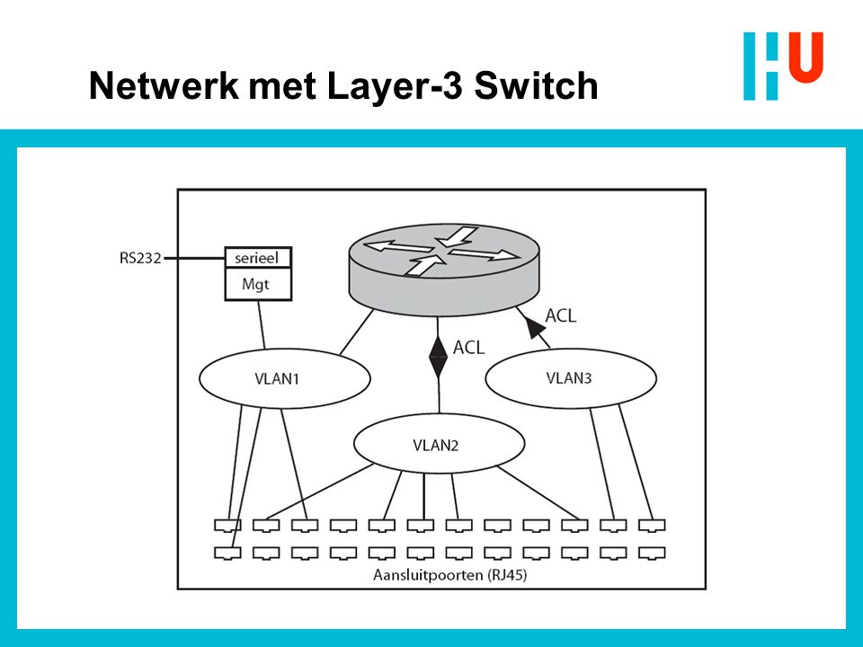 Netwerk met Layer-3 Switch