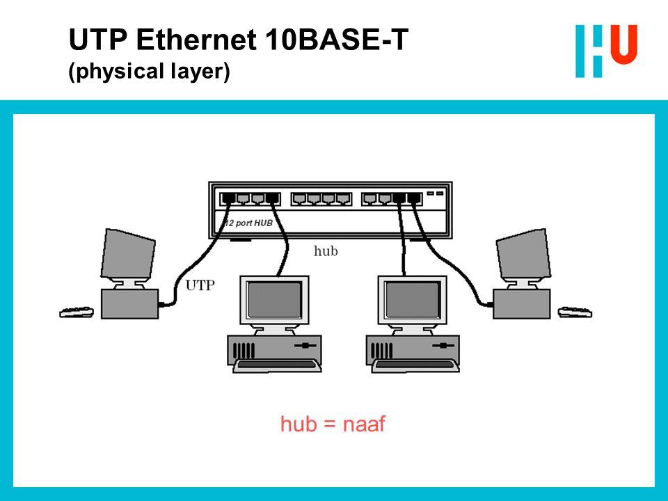 Netwerkkaart (Thin Ethernet en UTP) Bron: Wikipedia