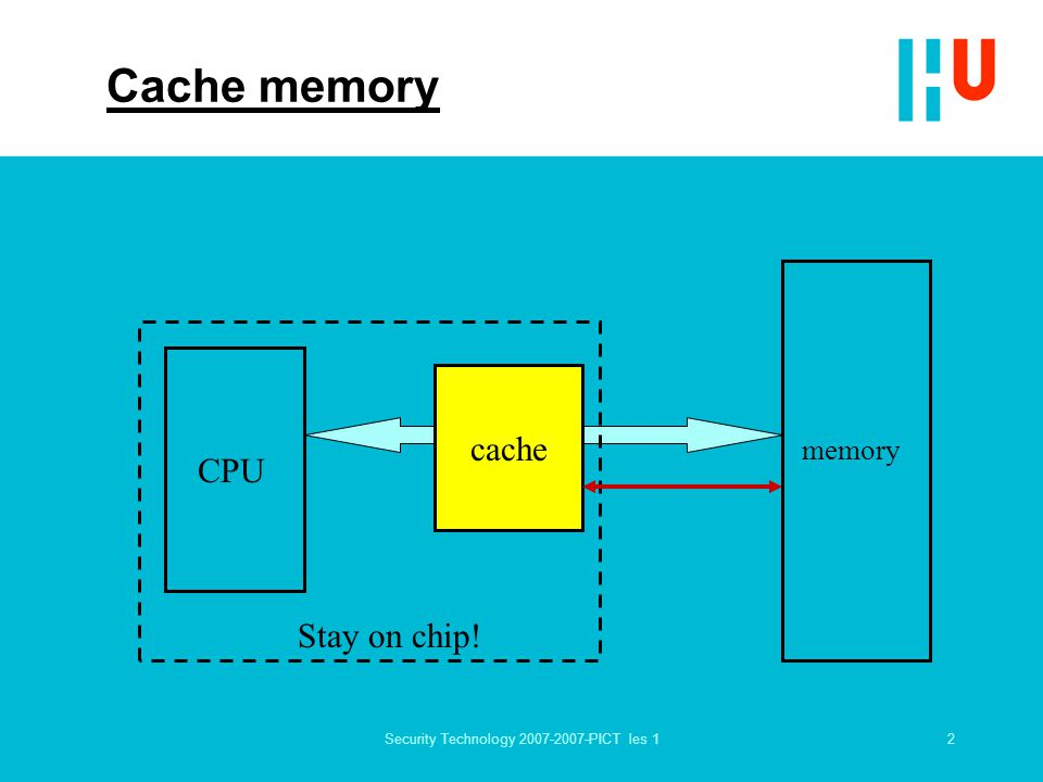 2Security Technology 2007-2007-PICT les 1 Cache memory CPU memory cache Stay on chip!