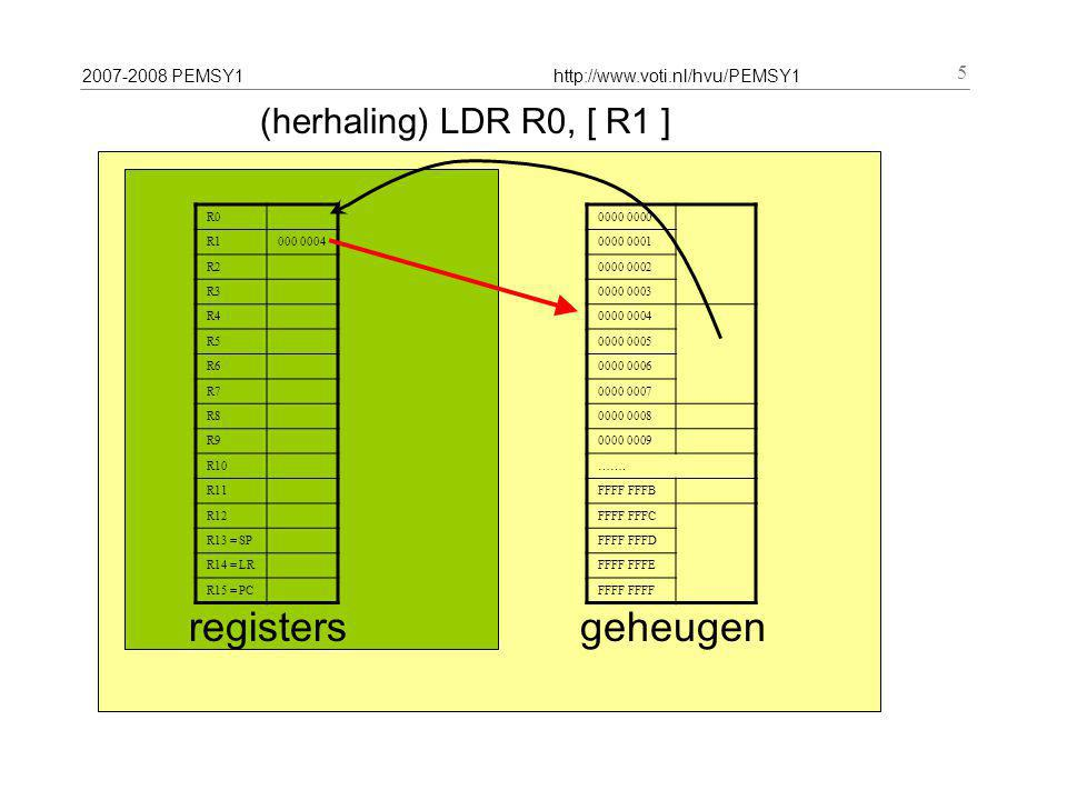2007-2008 PEMSY1http://www.voti.nl/hvu/PEMSY1 5 (herhaling) LDR R0, [ R1 ] R0 R1000 0004 R2 R3 R4 R5 R6 R7 R8 R9 R10 R11 R12 R13 = SP R14 = LR R15 = PC registers 0000 0000 0001 0000 0002 0000 0003 0000 0004 0000 0005 0000 0006 0000 0007 0000 0008 0000 0009 …….