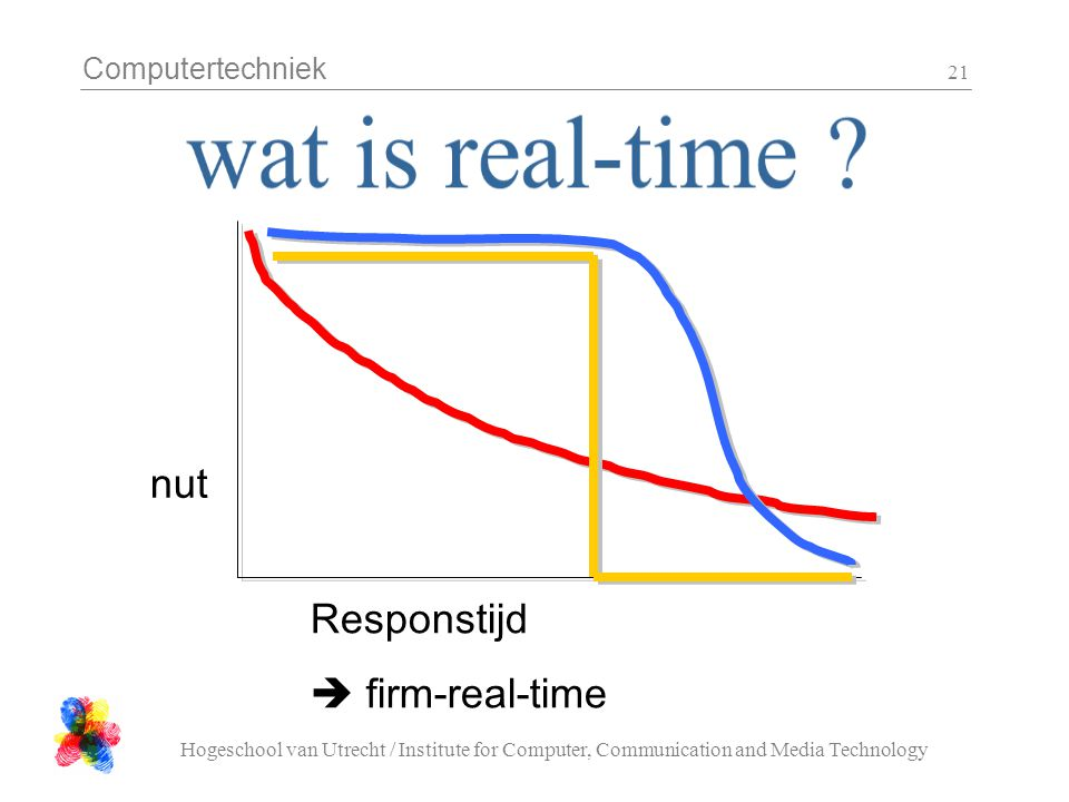 Computertechniek Hogeschool van Utrecht / Institute for Computer, Communication and Media Technology 21 Responstijd  firm-real-time nut