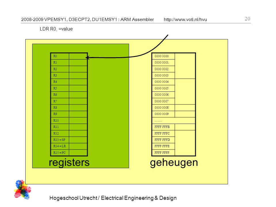 2008-2009 VPEMSY1, D3ECPT2, DU1EMSY1 : ARM Assemblerhttp://www.voti.nl/hvu Hogeschool Utrecht / Electrical Engineering & Design 20 LDR R0, =value R0 R1 R2 R3 R4 R5 R6 R7 R8 R9 R10 R11 R12 R13 = SP R14 = LR R15 = PC registers 0000 0000 0001 0000 0002 0000 0003 0000 0004 0000 0005 0000 0006 0000 0007 0000 0008 0000 0009 …….
