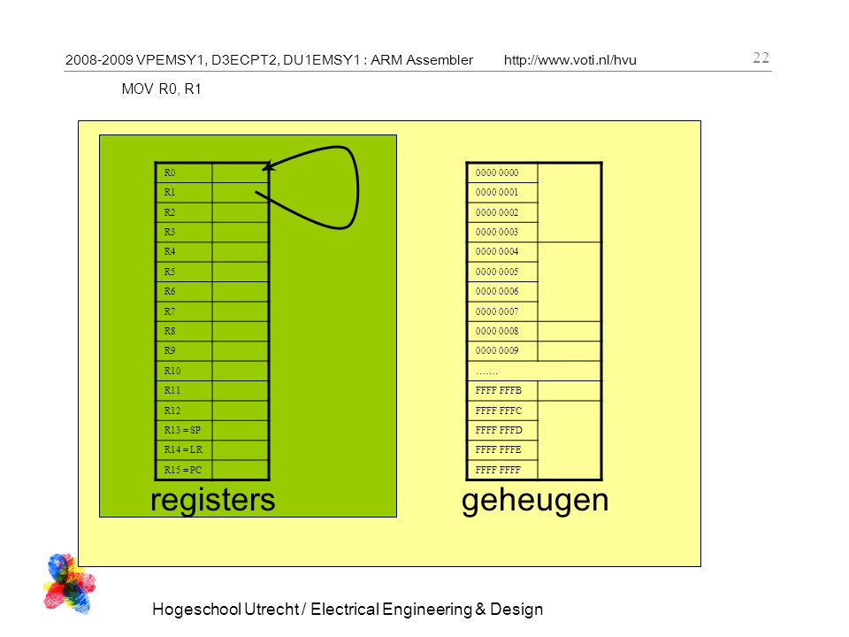 2008-2009 VPEMSY1, D3ECPT2, DU1EMSY1 : ARM Assemblerhttp://www.voti.nl/hvu Hogeschool Utrecht / Electrical Engineering & Design 22 MOV R0, R1 R0 R1 R2