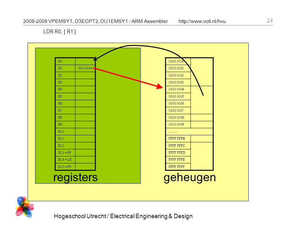 2008-2009 VPEMSY1, D3ECPT2, DU1EMSY1 : ARM Assemblerhttp://www.voti.nl/hvu Hogeschool Utrecht / Electrical Engineering & Design 24 LDR R0, [ R1 ] R0 R1000 0004 R2 R3 R4 R5 R6 R7 R8 R9 R10 R11 R12 R13 = SP R14 = LR R15 = PC registers 0000 0000 0001 0000 0002 0000 0003 0000 0004 0000 0005 0000 0006 0000 0007 0000 0008 0000 0009 …….
