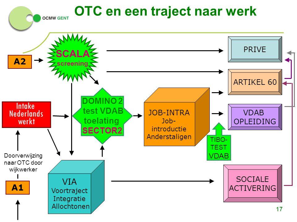 17 A2 A1 PRIVE SOCIALE ACTIVERING ARTIKEL 60 VDAB OPLEIDING Intake Nederlands werkt OTC en een traject naar werk 17 VIA Voortraject Integratie Allocht
