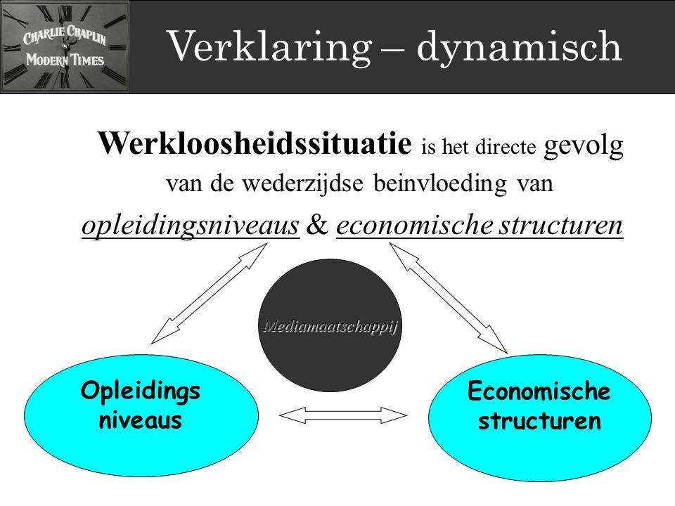 Verklaring – dynamisch Werkloosheidssituatie is het directe gevolg van de wederzijdse beinvloeding van opleidingsniveaus & economische structuren Ople