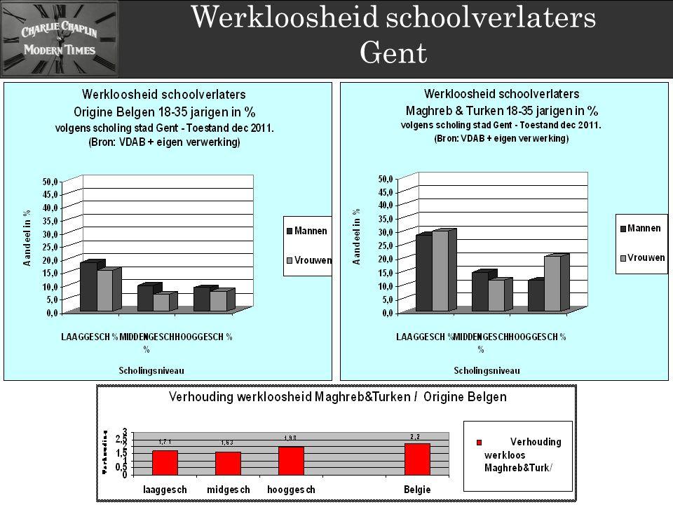 Werkloosheid schoolverlaters Gent
