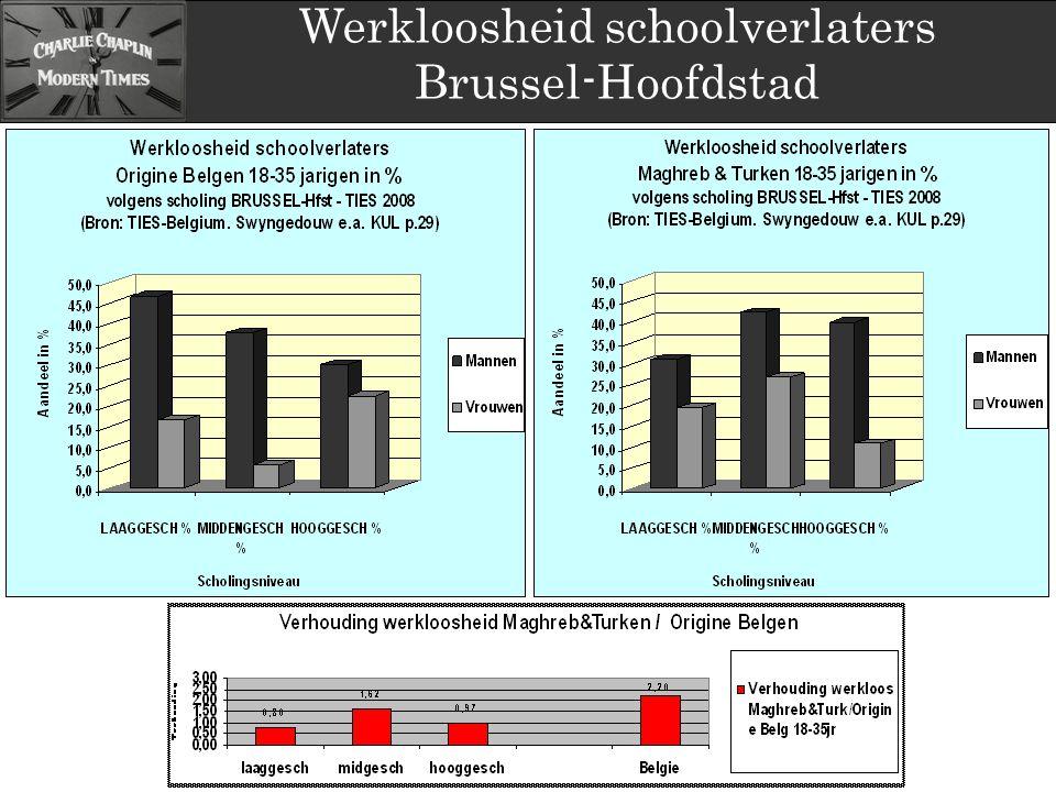 Werkloosheid schoolverlaters Brussel-Hoofdstad