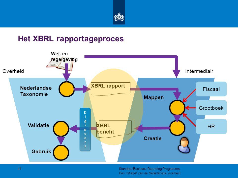 Het XBRL rapportageproces 41Standard Business Reporting Programma Een initiatief van de Nederlandse overheid Nederlandse Taxonomie Wet- en regelgeving