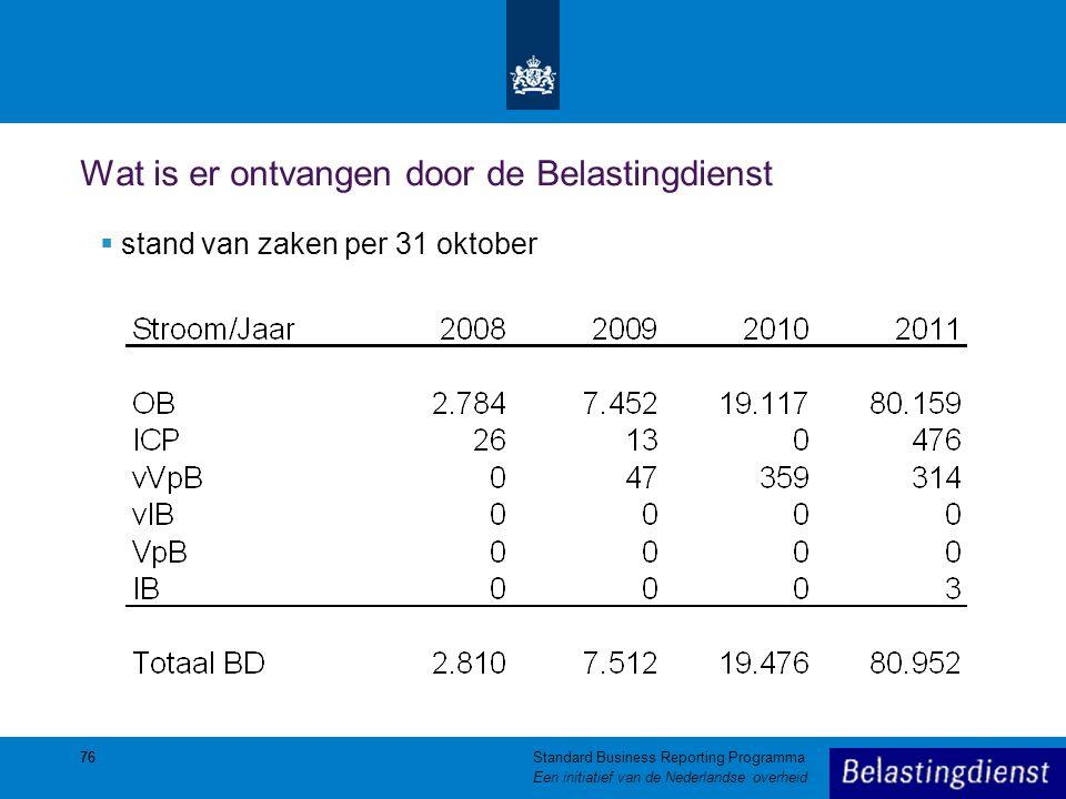 76 Wat is er ontvangen door de Belastingdienst  stand van zaken per 31 oktober 76Standard Business Reporting Programma Een initiatief van de Nederlan