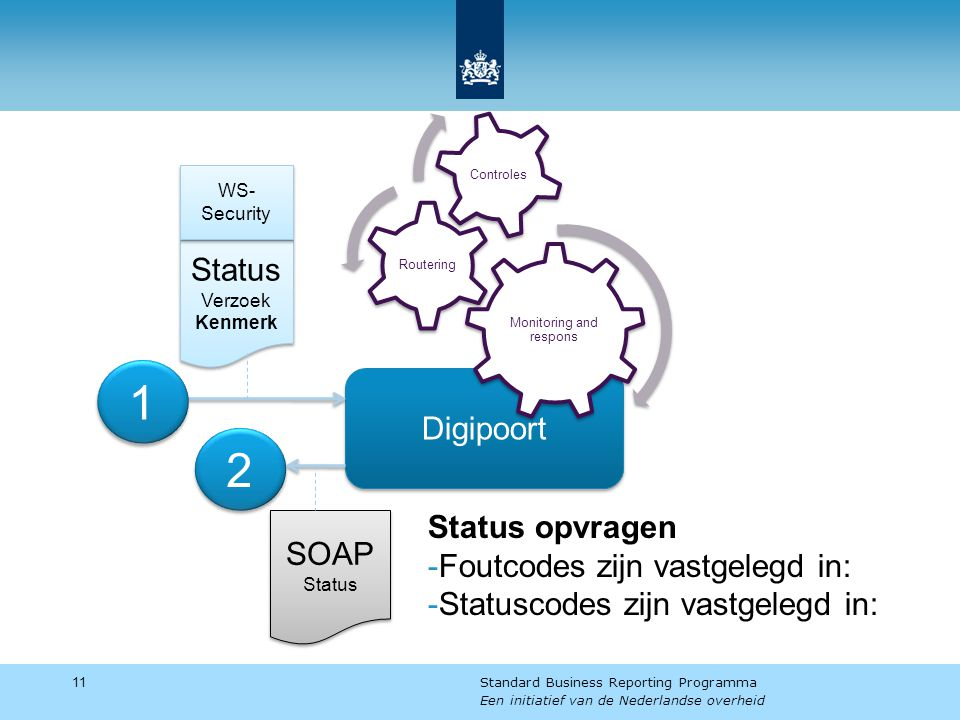 Status opvragen -Foutcodes zijn vastgelegd in: -Statuscodes zijn vastgelegd in: 11 Standard Business Reporting Programma Een initiatief van de Nederlandse overheid Digipoort 1 1 Status Verzoek Kenmerk Status Verzoek Kenmerk WS- Security 2 2 SOAP Status SOAP Status Monitoring and respons Routering Controles