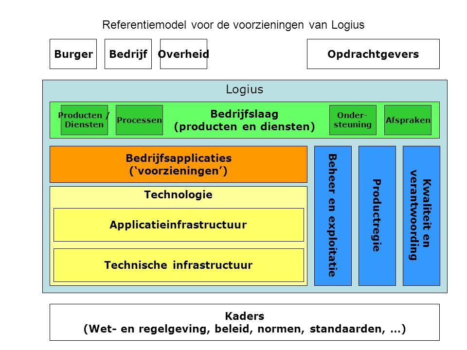 Logius Technologie Applicatieinfrastructuur Bedrijfsapplicaties ('voorzieningen') Bedrijfslaag (producten en diensten) Technische infrastructuur Burge