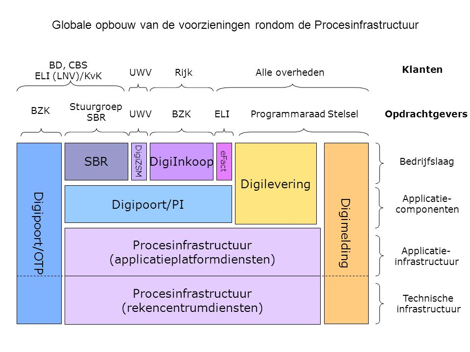 Globale opbouw van de voorzieningen rondom de Procesinfrastructuur Digipoort/OTP SBR Procesinfrastructuur (applicatieplatformdiensten) DigiInkoop Digi