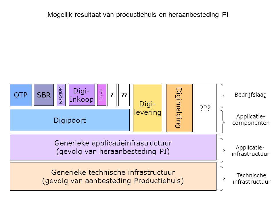 Mogelijk resultaat van productiehuis en heraanbesteding PI OTP SBR Generieke applicatieinfrastructuur (gevolg van heraanbesteding PI) Digi- Inkoop Dig