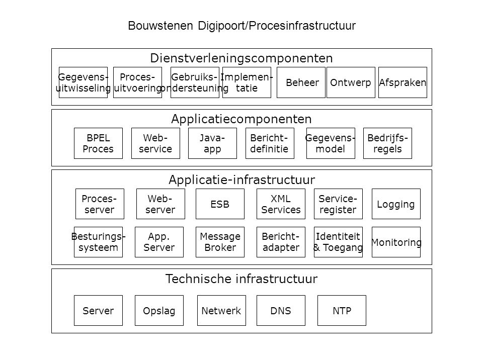 Technische infrastructuur Applicatie-infrastructuur ServerOpslagNetwerk App. Server Besturings- systeem Web- server Message Broker Bericht- adapter Id