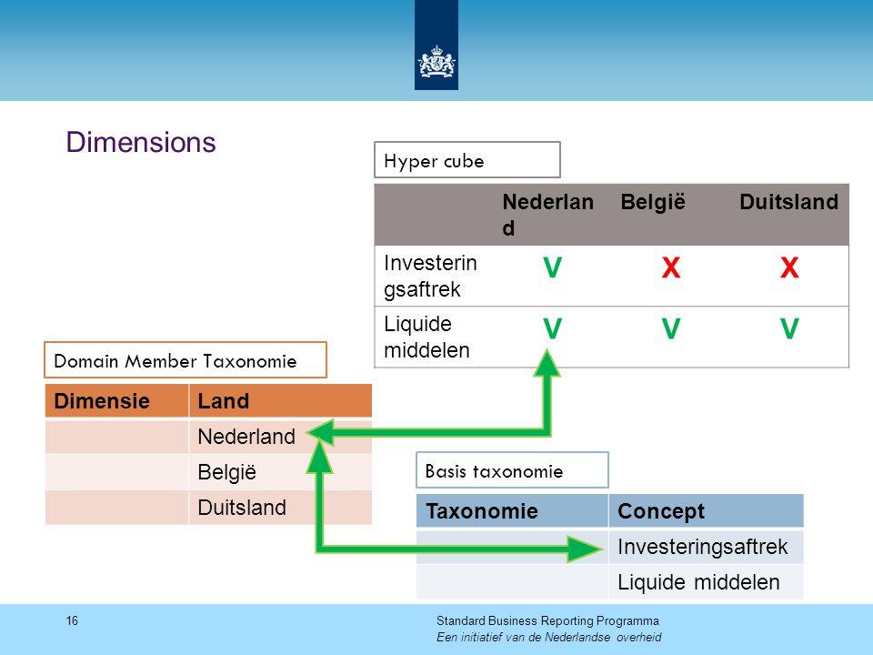 Dimensions 16Standard Business Reporting Programma Een initiatief van de Nederlandse overheid DimensieLand Nederland België Duitsland TaxonomieConcept