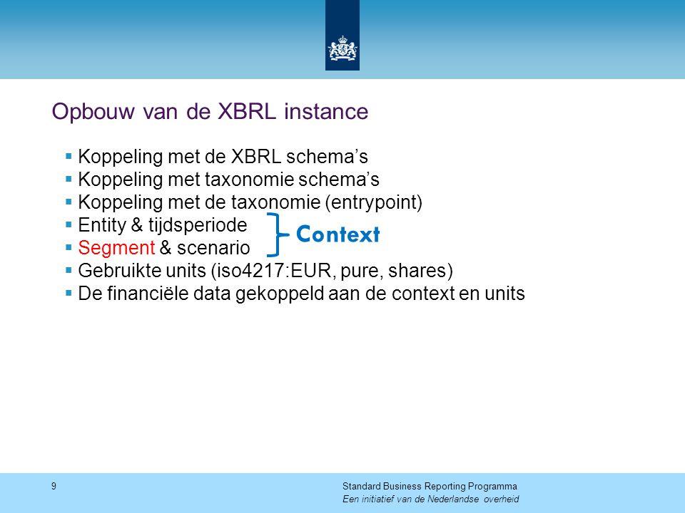 Opbouw van de XBRL instance  Koppeling met de XBRL schema's  Koppeling met taxonomie schema's  Koppeling met de taxonomie (entrypoint)  Entity & t