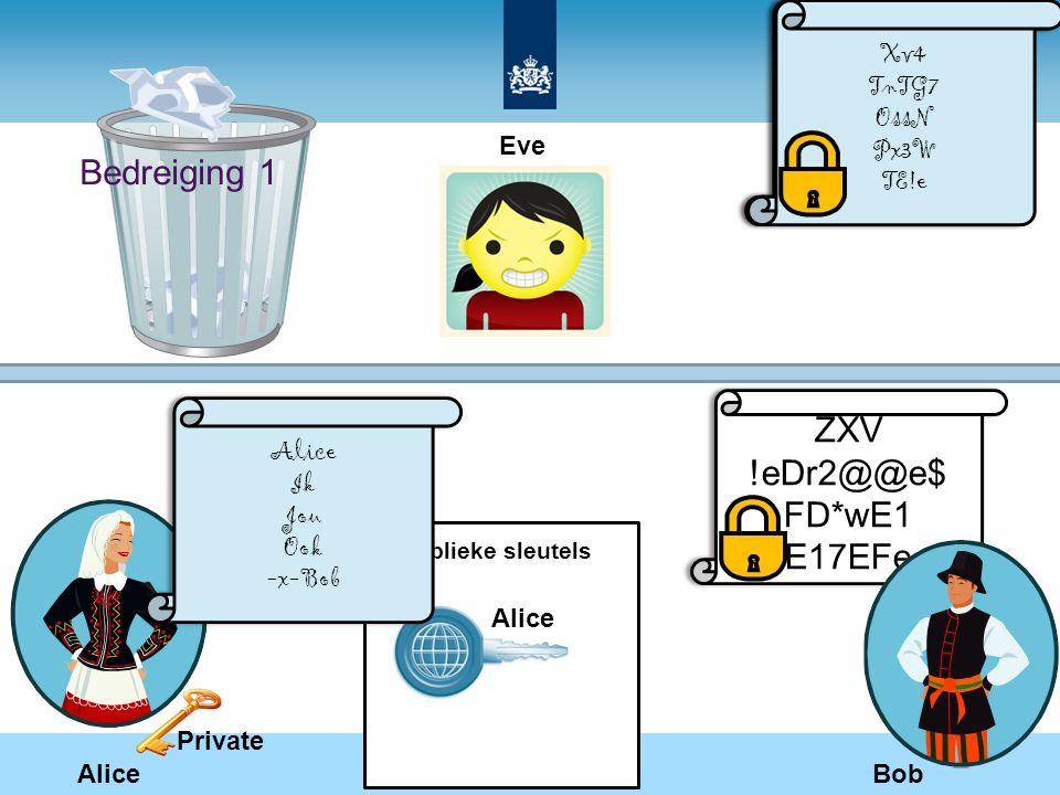 Bedreiging 1 Alice Publieke sleutels Eve Bob Alice Ik Jou Ook - x- Bob Alice Ik Jou Ook - x- Bob ZXV !eDr2@@e$ FD*wE1 E17EFe ZXV !eDr2@@e$ FD*wE1 E17E