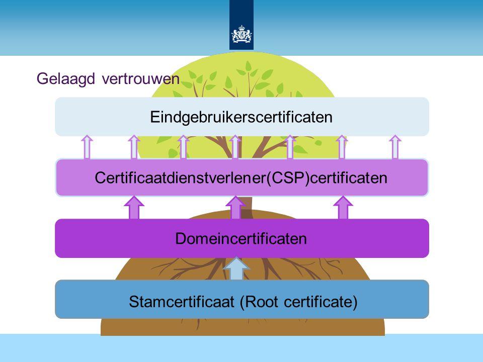 Gelaagd vertrouwen Stamcertificaat (Root certificate) Domeincertificaten Certificaatdienstverlener(CSP)certificaten Eindgebruikerscertificaten