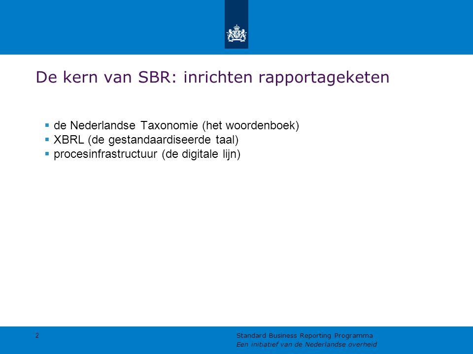 De kern van SBR: inrichten rapportageketen  de Nederlandse Taxonomie (het woordenboek)  XBRL (de gestandaardiseerde taal)  procesinfrastructuur (de