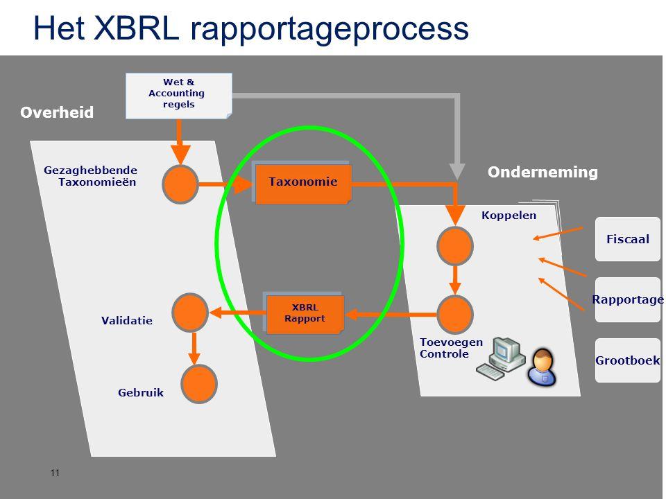 Overheid Grootboek Rapportage Fiscaal Onderneming Wet & Accounting regels Het XBRL rapportageprocess Gezaghebbende Taxonomieën Taxonomie Koppelen Toev