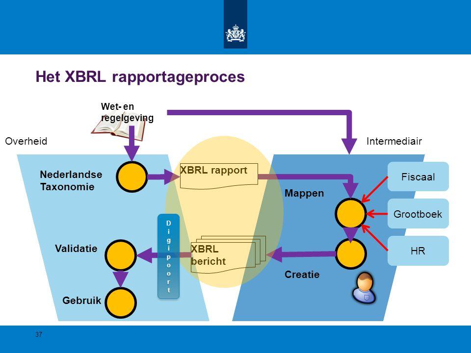Het XBRL rapportageproces Nederlandse Taxonomie Wet- en regelgeving IntermediairOverheid XBRL rapport XBRL bericht Fiscaal Grootboek HR Validatie Gebr