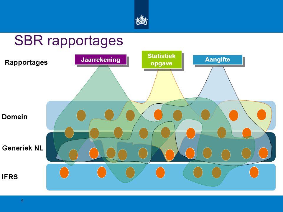 SBR rapportages Statistiek opgave Statistiek opgave Jaarrekening Aangifte Rapportages IFRS Generiek NL Domein 9