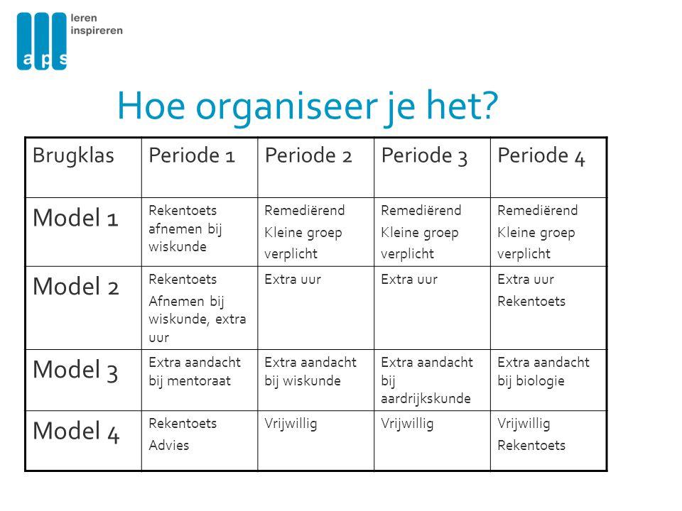 Hoe organiseer je het? BrugklasPeriode 1Periode 2Periode 3Periode 4 Model 1 Rekentoets afnemen bij wiskunde Remediërend Kleine groep verplicht Remedië