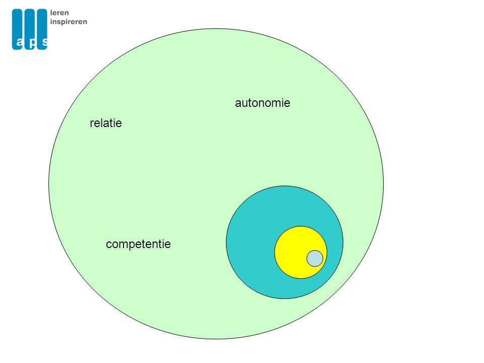 Klimaat voor leren Relatie: ik mag er zijn Competentie: ik kan het Autonomie: ik kan het zelf