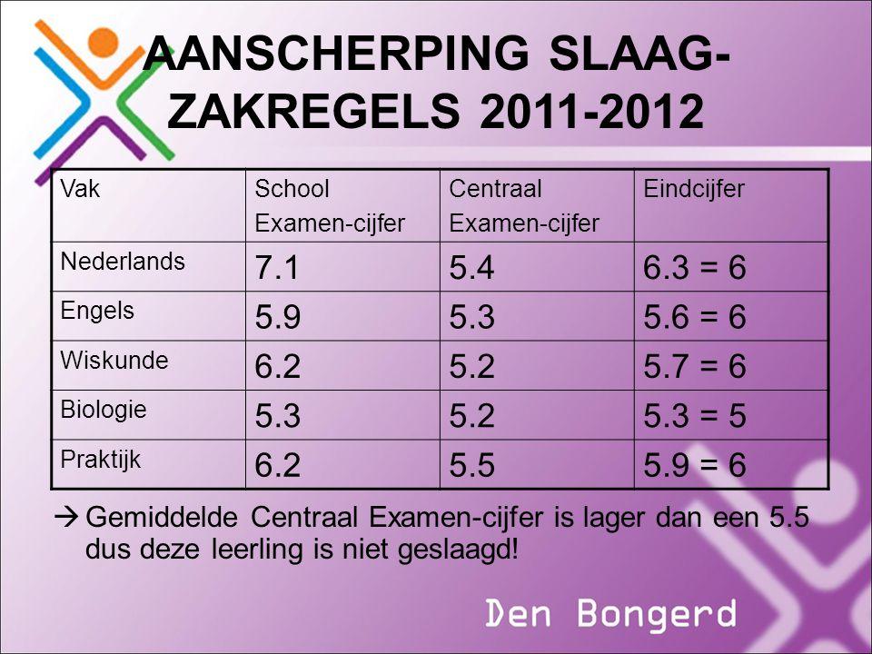 AANSCHERPING SLAAG- ZAKREGELS 2011-2012  Gemiddelde Centraal Examen-cijfer is lager dan een 5.5 dus deze leerling is niet geslaagd! VakSchool Examen-