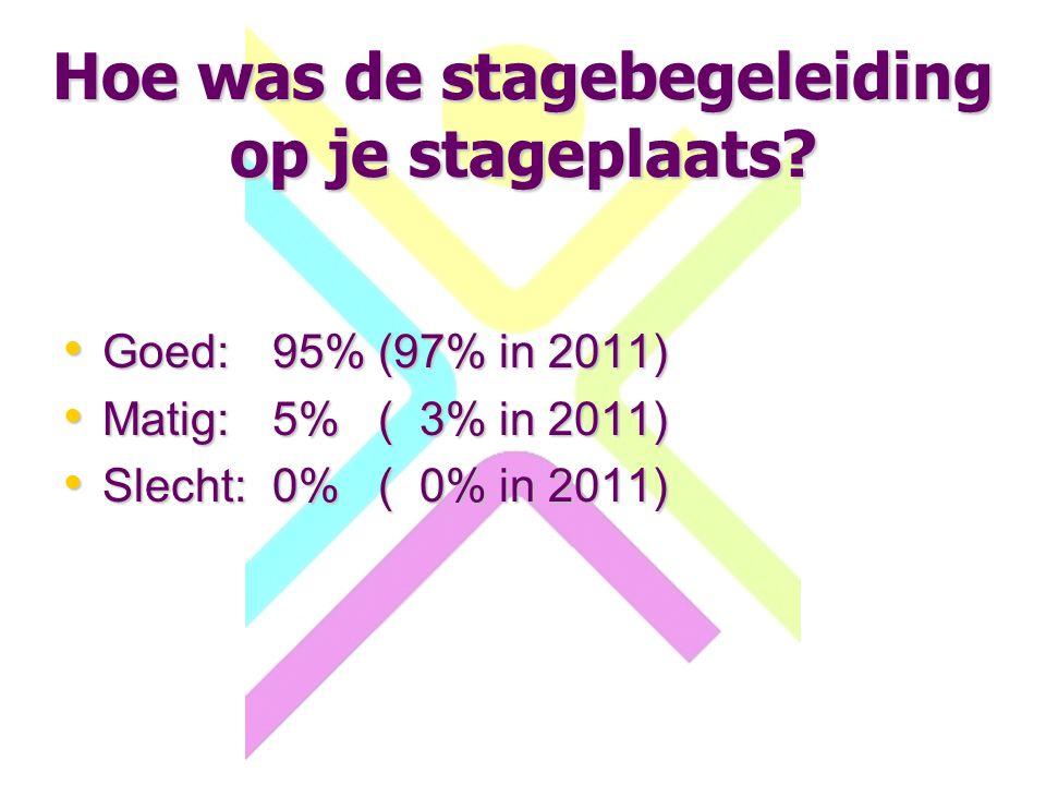 Hoe was de stagebegeleiding op je stageplaats? Goed:95% (97% in 2011) Goed:95% (97% in 2011) Matig:5% ( 3% in 2011) Matig:5% ( 3% in 2011) Slecht:0% (
