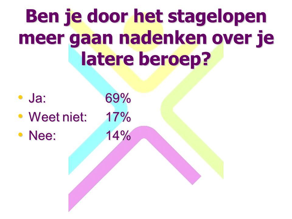Ben je door het stagelopen meer gaan nadenken over je latere beroep? Ja:69% Ja:69% Weet niet:17% Weet niet:17% Nee:14% Nee:14%