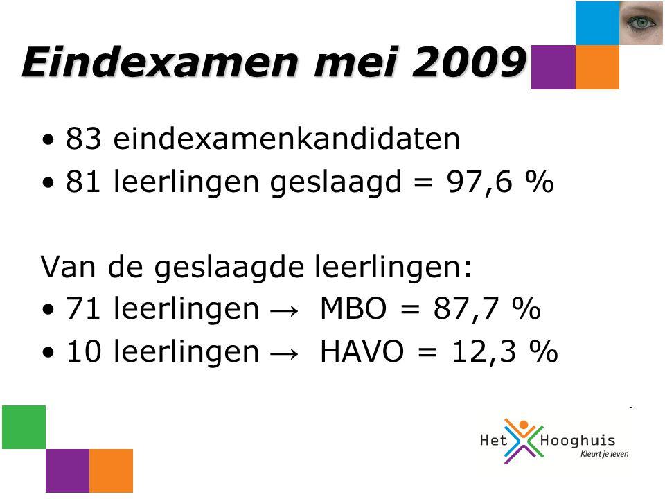 Eindexamen mei 2009 83 eindexamenkandidaten 81 leerlingen geslaagd = 97,6 % Van de geslaagde leerlingen: 71 leerlingen → MBO = 87,7 % 10 leerlingen → HAVO = 12,3 %