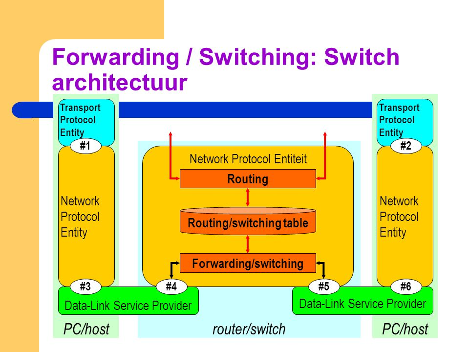 router/switch PC/host Transport Protocol Entity Transport Protocol Entity Data-Link Service Provider Network Protocol Entiteit #4 Data-Link Service Pr