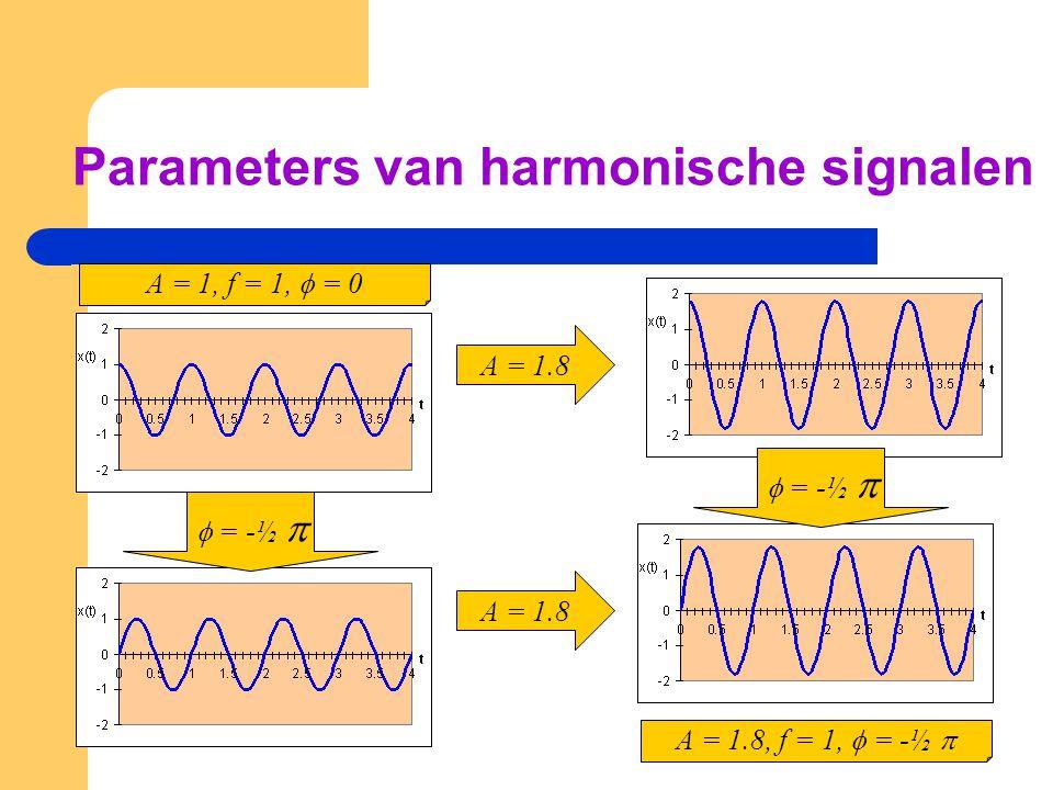 Parameters van harmonische signalen A = 1.8 A = 1, f = 1,  = 0  = -½  A = 1.8 A = 1.8, f = 1,  = -½   = -½ 