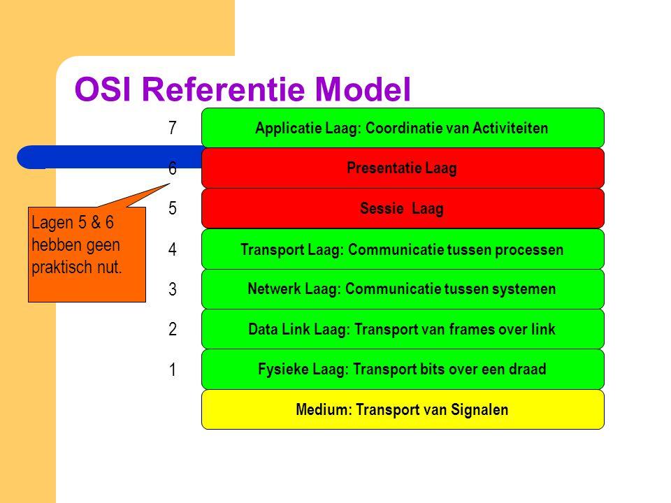 TCP/IP Reference Model Host-to-Network Internet Transport Applicatie TCPUDPHTTPFTP SMTPPOPIMAP DNSRTP SNMP IPIPv6ICMPSLIPPPPFDDI Ethernet