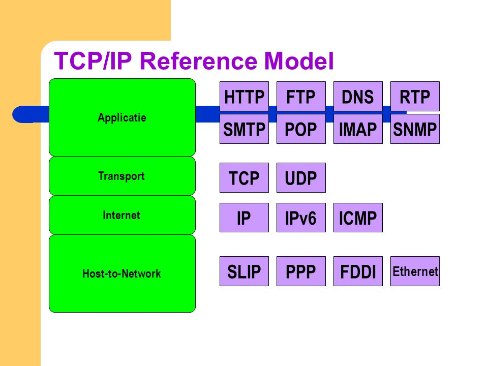 TCP/IP Reference Model Host-to-Network Internet Transport Applicatie TCPUDPHTTPFTP SMTPPOPIMAP DNSRTP SNMP IPIPv6ICMPSLIPPPPFDDI Ethernet
