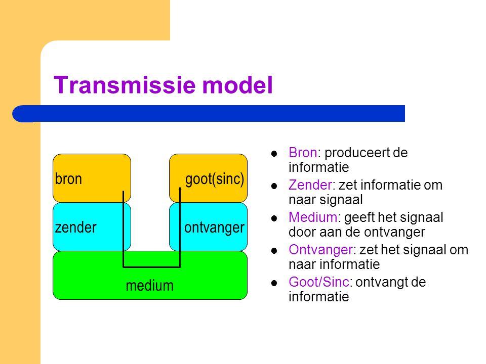Transmissie model Bron: produceert de informatie Zender: zet informatie om naar signaal Medium: geeft het signaal door aan de ontvanger Ontvanger: zet