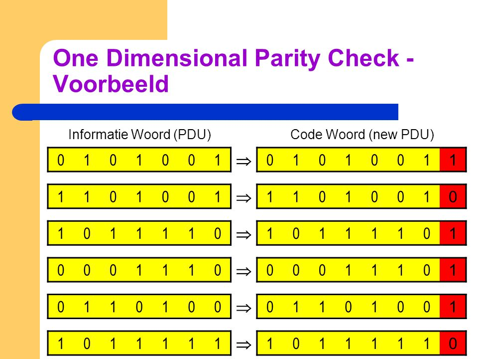 One Dimensional Parity Check - Voorbeeld Informatie Woord (PDU) Code Woord (new PDU) 0101001  0101001 1 1101001  1101001 0 1011110  1011110 1 00011