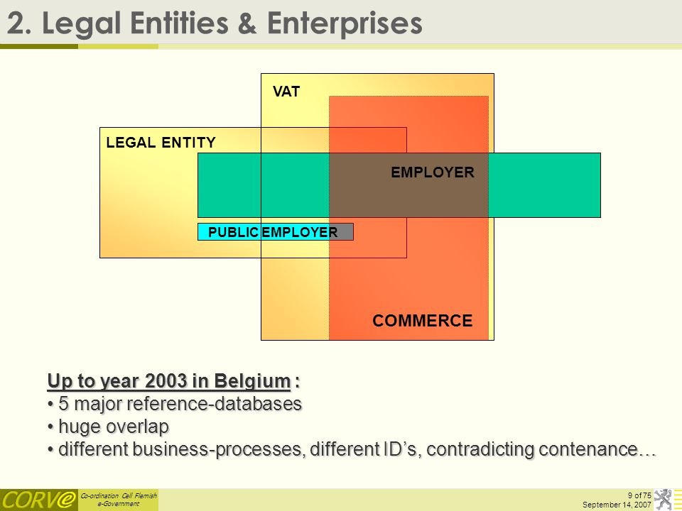 Co-ordination Cell Flemish e-Government 20 of 75 September 14, 2007 Electronic identity card = Basis for Authentication, Authorisation, Roles… Not fully implemented yet other (intermediate) solutions : user/password, token…