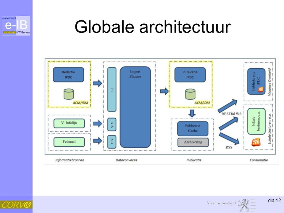 dia 12 Globale architectuur