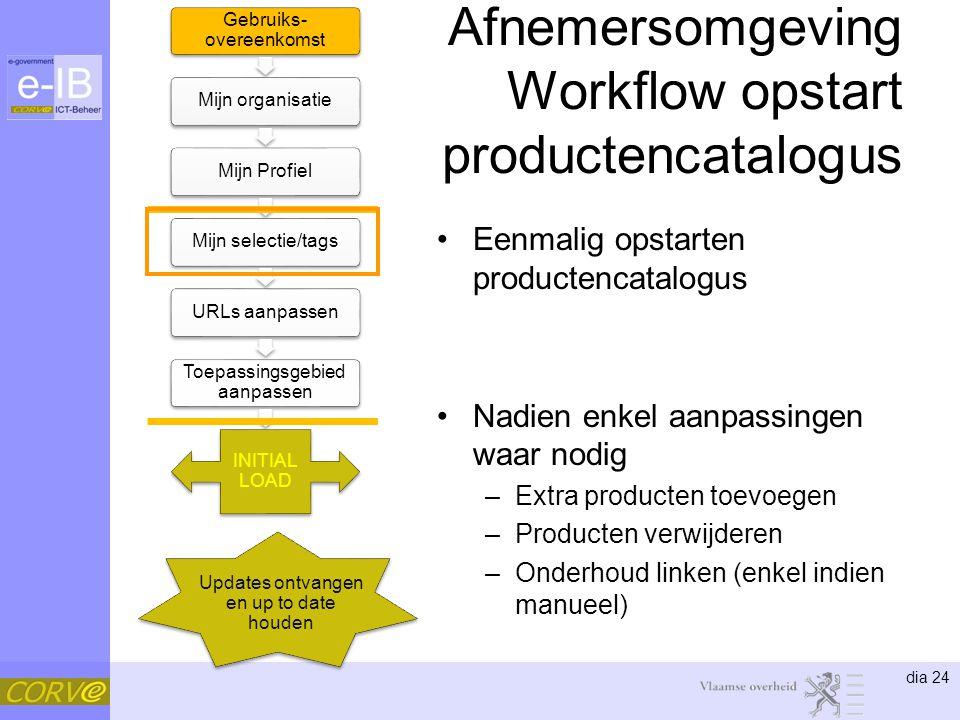dia 24 Afnemersomgeving Workflow opstart productencatalogus Eenmalig opstarten productencatalogus Nadien enkel aanpassingen waar nodig –Extra producte