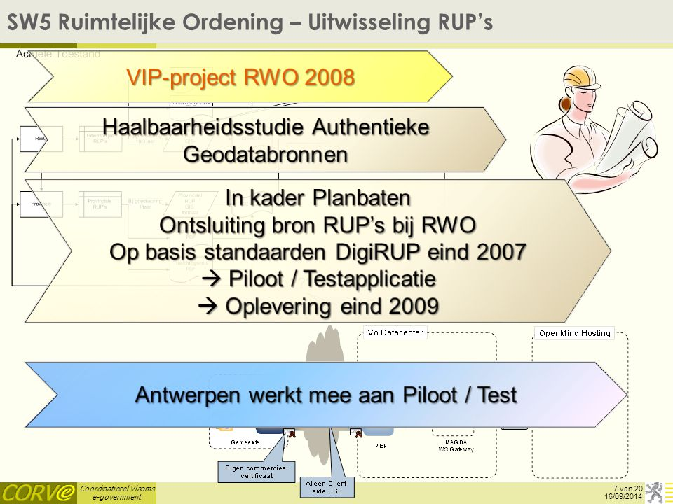 Coördinatiecel Vlaams e-government SW5 Ruimtelijke Ordening – Uitwisseling RUP's 16/09/2014 7 van 20