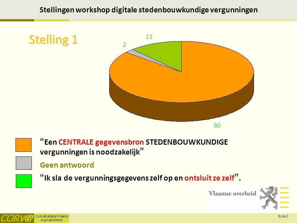 Coördinatiecel Vlaams e-government Slide 2 Stellingen workshop digitale stedenbouwkundige vergunningen Een CENTRALE gegevensbron STEDENBOUWKUNDIGE vergunningen is noodzakelijk Geen antwoord Ik sla de vergunningsgegevens zelf op en ontsluit ze zelf .