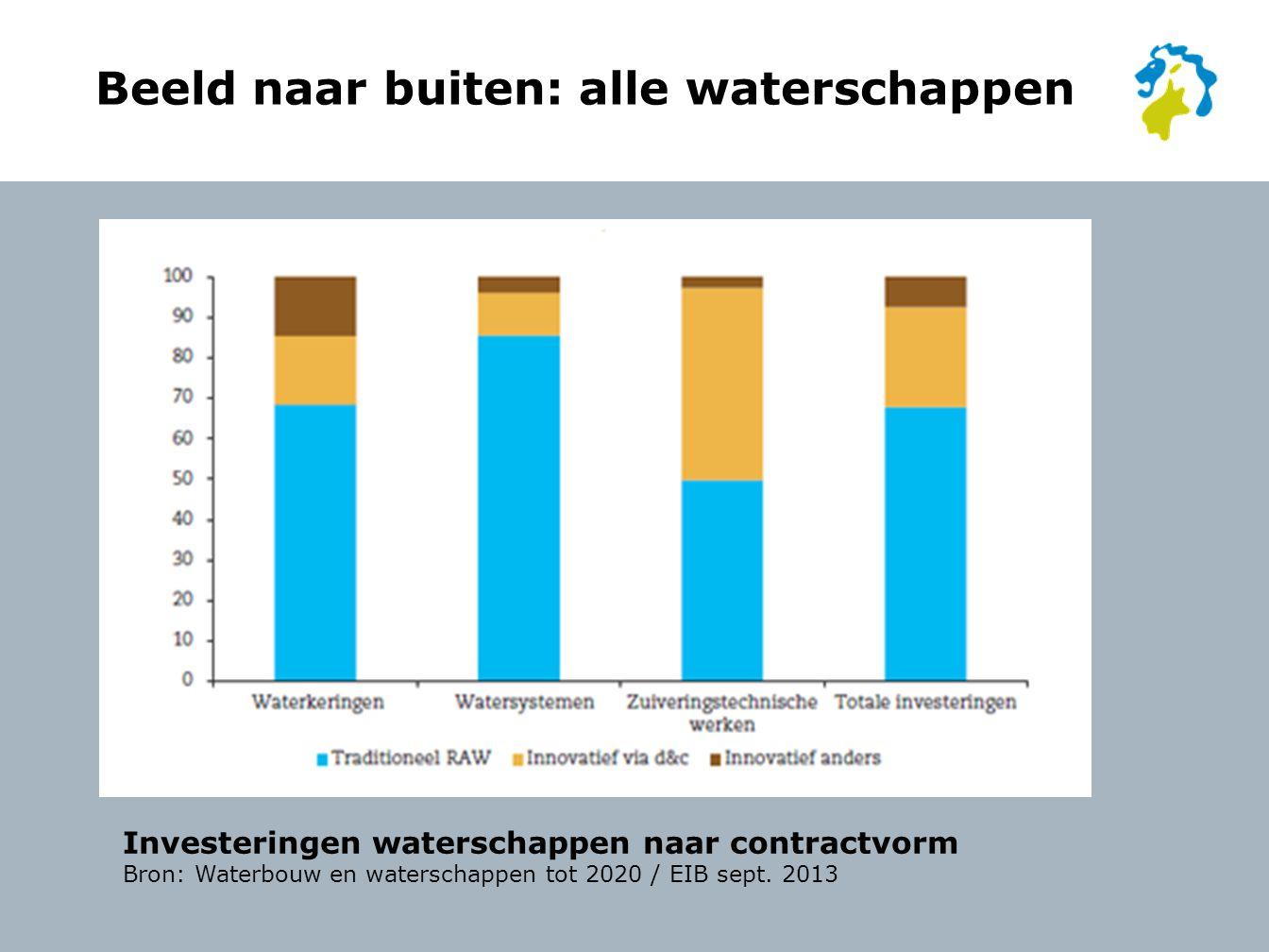 Beeld naar buiten: alle waterschappen Investeringen waterschappen naar contractvorm Bron: Waterbouw en waterschappen tot 2020 / EIB sept.