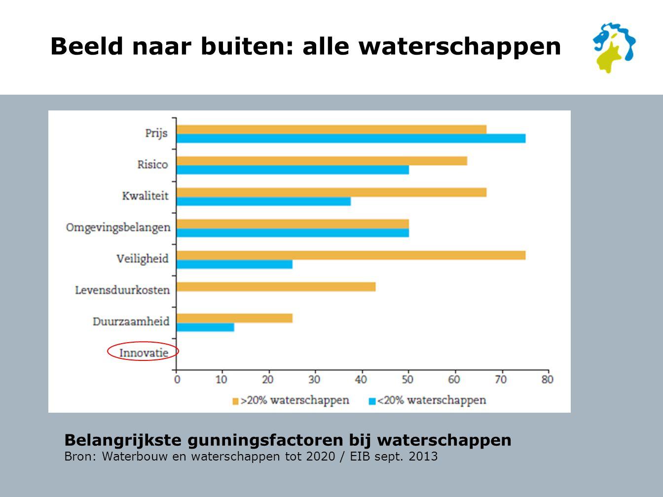 Beeld naar buiten: alle waterschappen Belangrijkste gunningsfactoren bij waterschappen Bron: Waterbouw en waterschappen tot 2020 / EIB sept.